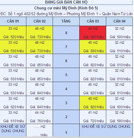 Cập nhật bảng giá Chung cư mini Đình Thôn Mỹ Đình 4/1/2015