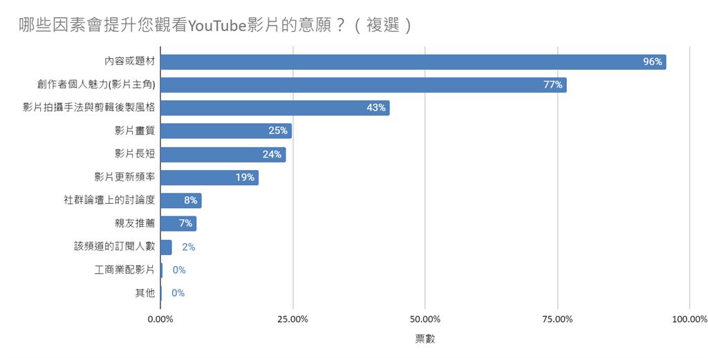 提升年輕人觀看 YouTube 影片意願的因素
