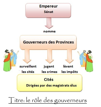 rôle des gouverneurs.png