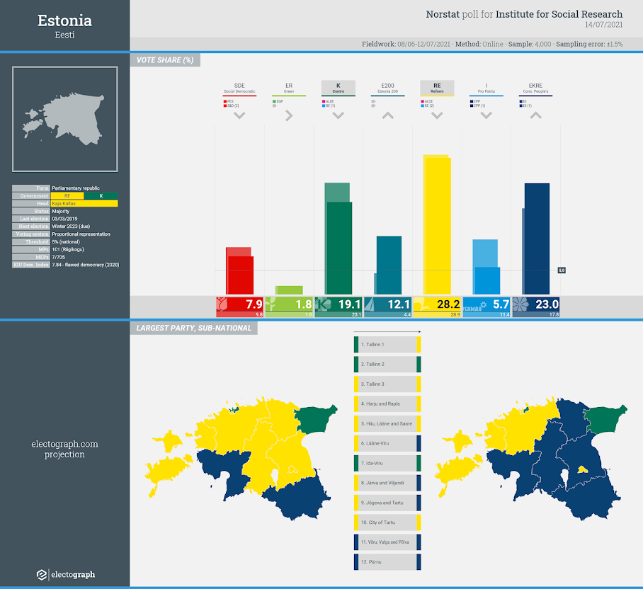 ESTONIA: Norstat poll chart for Institute for Social Research, 14 July 2021