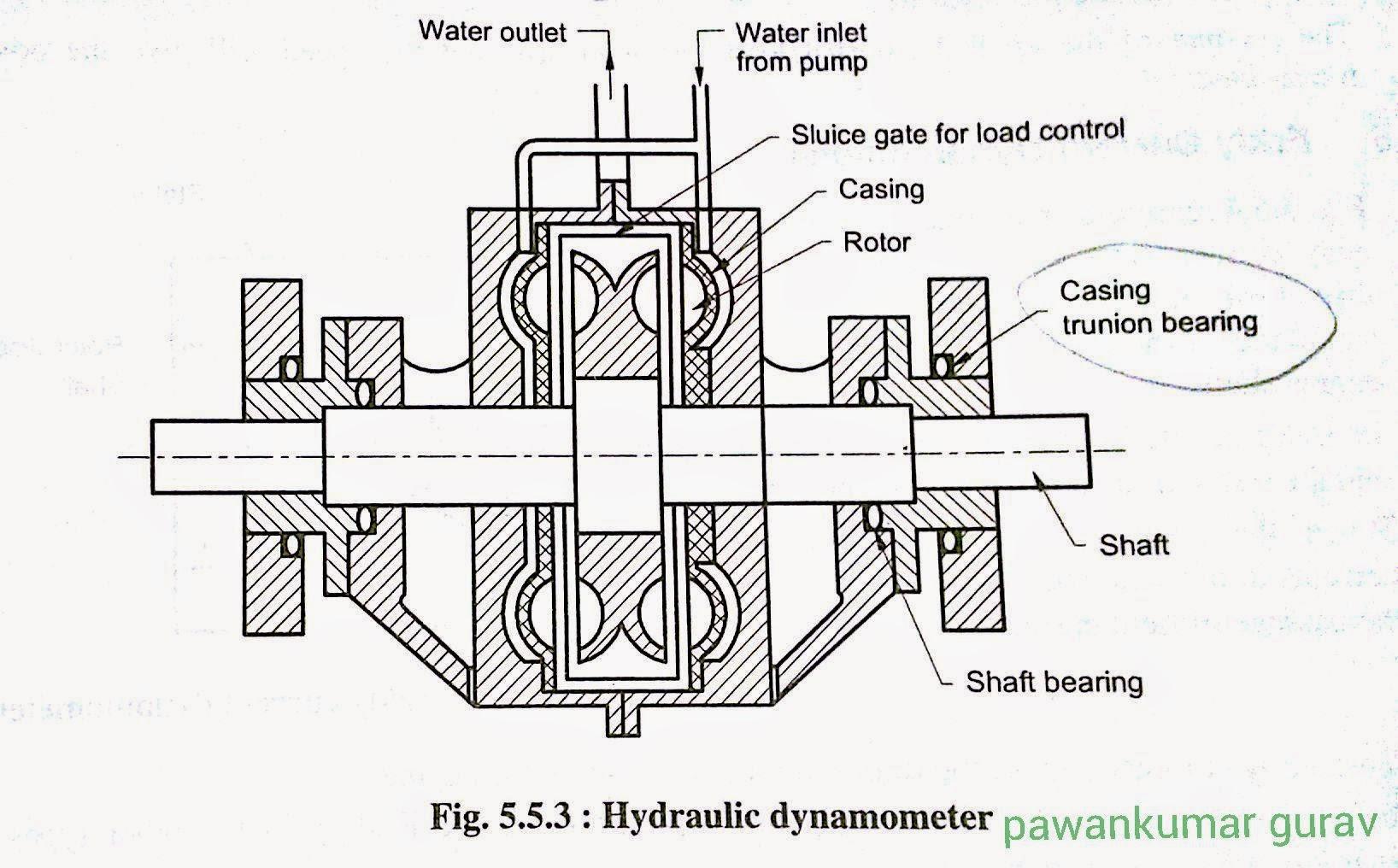 Parts Of A Dynamometer : Hydraulic dynamometer diagram pawankumar gurav