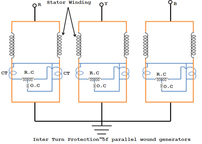 inter turn protection of parallel wound generators