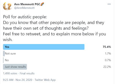 A poll result from Twitter described in this post