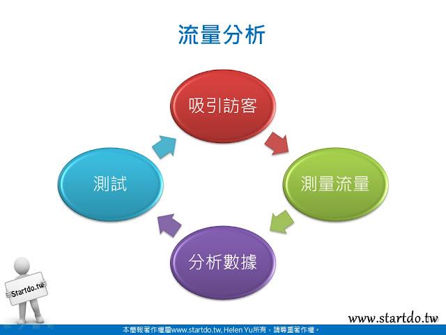 網站分析流程-startdo