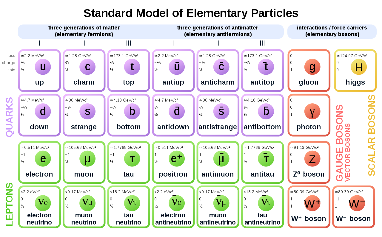 1280px-Standard_Model_of_Elementary_Particles_Anti.svg.png