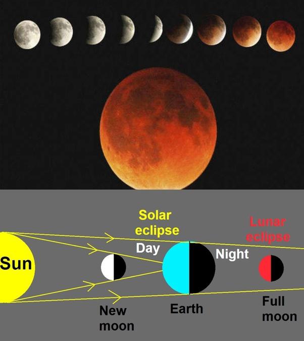 आज इस साल का पहला चन्द्रग्रहण लगेगा?