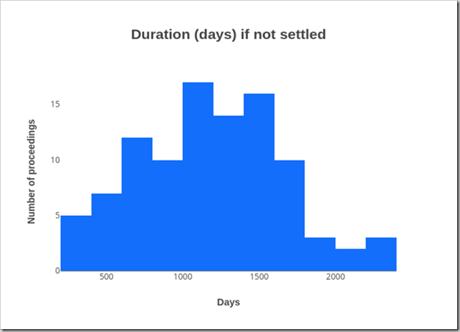 Duration of Federal Court patent proceedings without settlement
