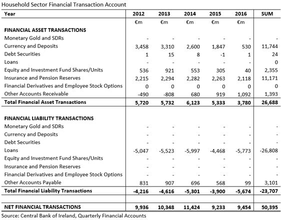 Household Sector Financial Transaction Accounts 2012-2016 CBoI