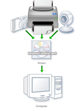 Download Driver Printer L120 : download, driver, printer, Download, Epson, Driver, Install, DriverCentre.net