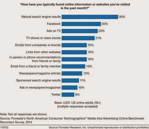 Content vinden op Internet: Facebook concurrent Google