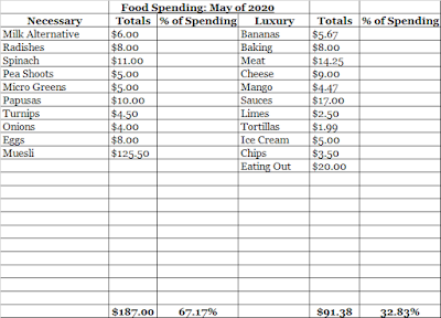 May Food Expenses