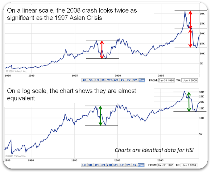 logarithmic-scale-for-price-charts