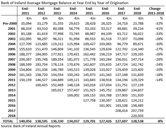 BOI Mortgages Average Balance 2018