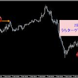 PRO◆2012年2月度(勝率90.34%:検証用USD/CHF・5M)