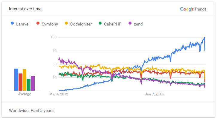 [google-trends-best-php-frameworks-comparison%5B3%5D]
