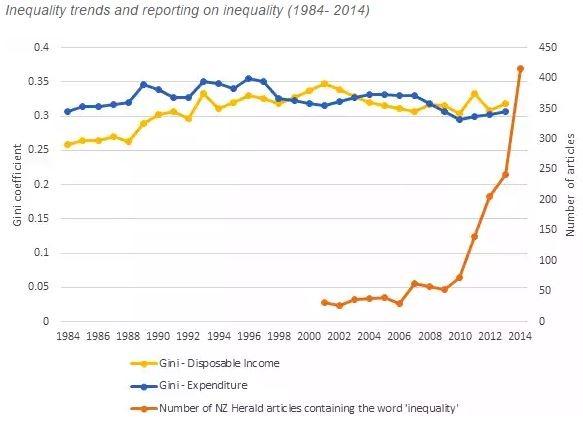 InequalityNZ