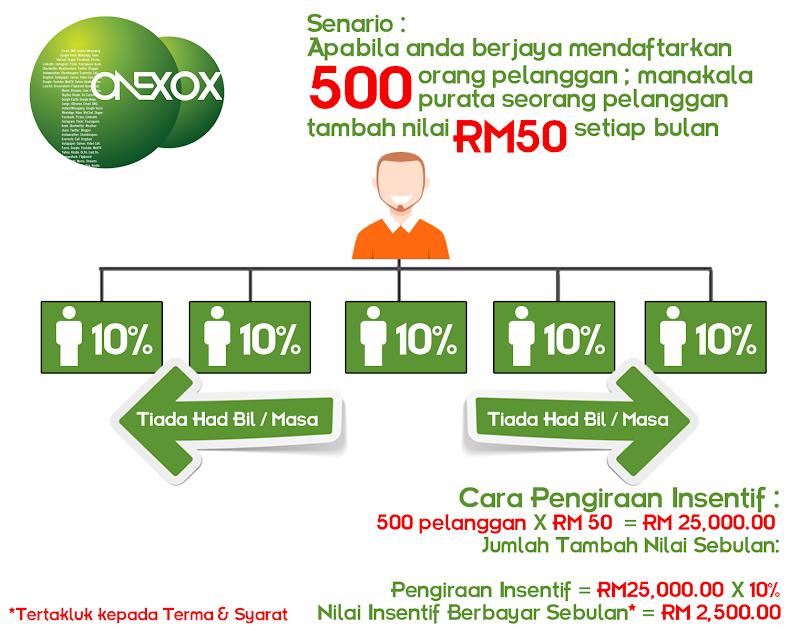 Pendapatan Pasif dengan ONEXOX
