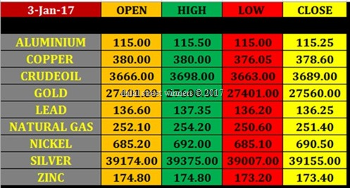 Today's commodity Market closing rates 2 jan