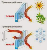 теплосберегающее стекло
