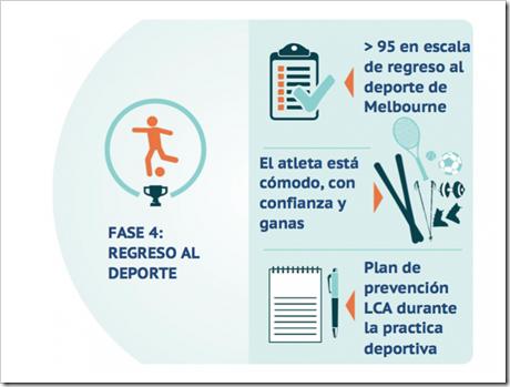 4 Rehabilitación del Ligamento Cruzado Anterior LCA en Pádel en cinco fases basado en objetivos.