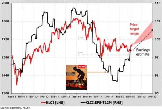 fbm klci price vs earning