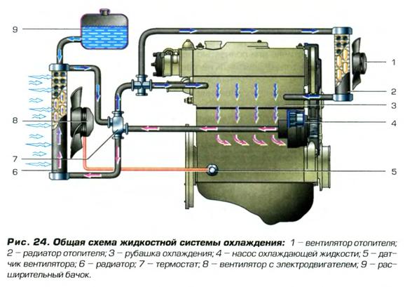 Нужна схема циркуляции газов