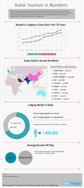 Infographix - Dubai-Tourism-in-Numbers.png