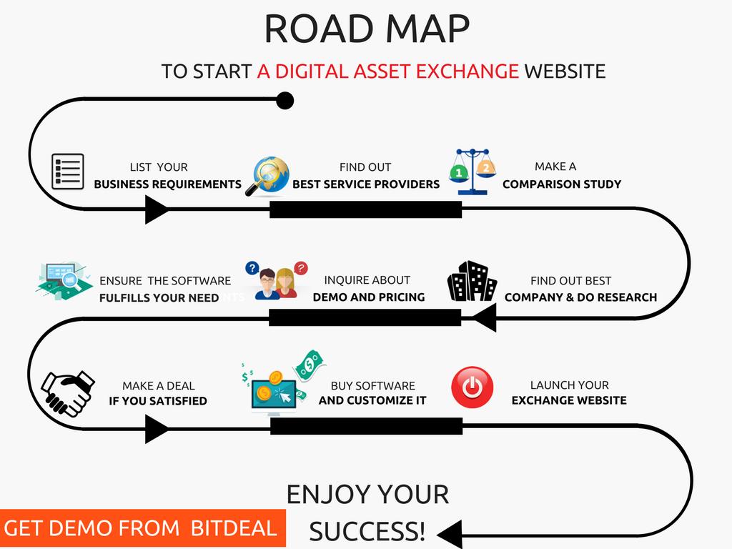 how to make bitcoin exchange website