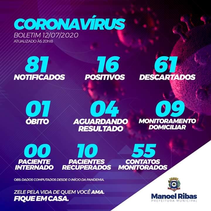 Manoel Ribas registra 16 casos positivos de coronavírus. 10 já foram recuperados