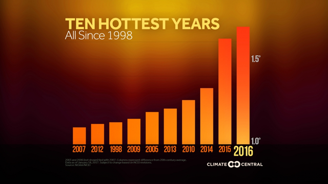 The ten hottest years on record globally all have occurred since 1998. Graphic: Climate Central