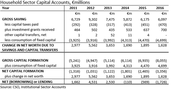 Household Capital Account 2011 2016