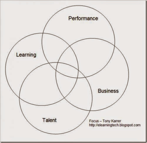 Learning Performance Business Talent Focus