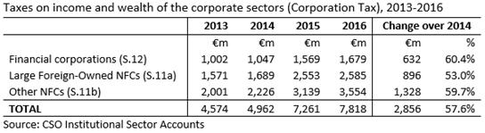 Corporation Tax by NFC and FC 2013-2016