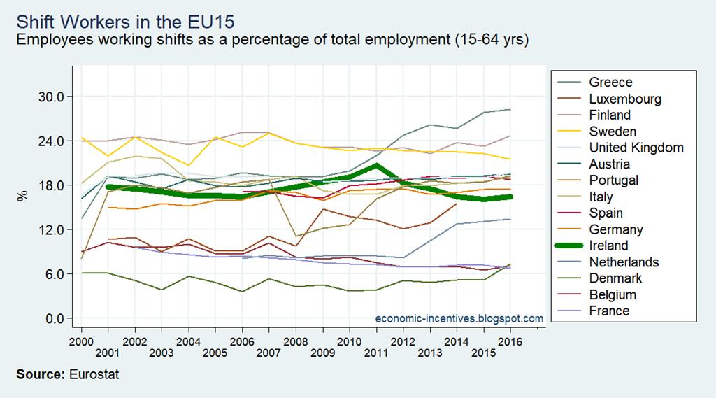 [EU15+LFS+Shift+Workers%5B2%5D]