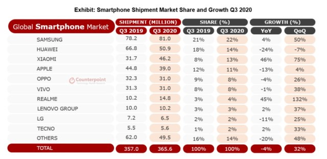 Source: Counterpoint Q3 2020 Global Smartphone Shipments Report
