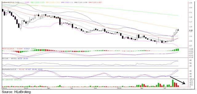 DRB_HICOM weekly chart