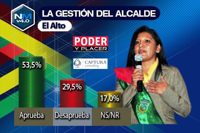 El Alto: 5 de cada 10 alteños aprueban la gestión de Soledad Chapetón