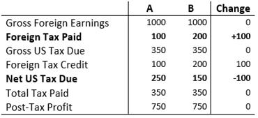 US Tax Calc