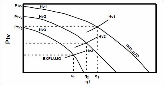 Levantamiento Artificial con Gas - Efectos de la Profundidad de Inyección en pozos LAG