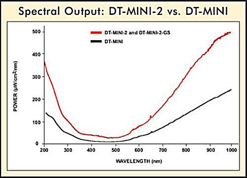 DT-MINI-2 & DT-MINI-2GSのスペクトル出力