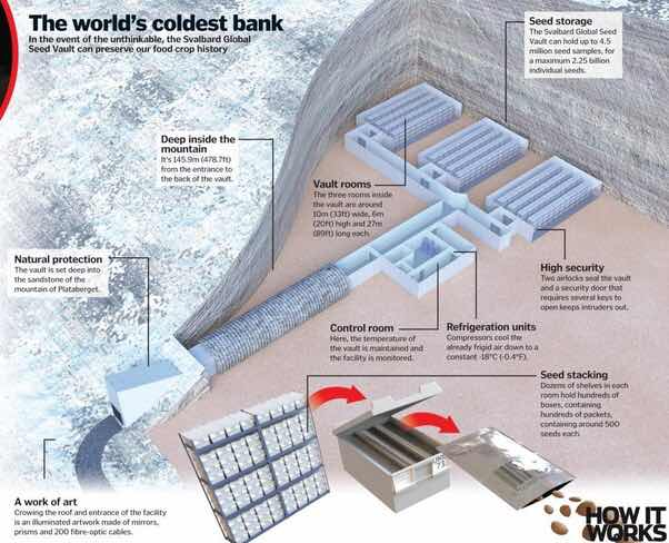 Svalbard Global Seed Vault.
