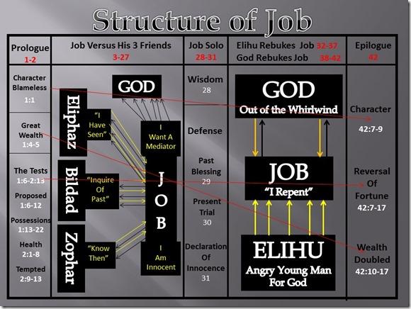 Job Structure