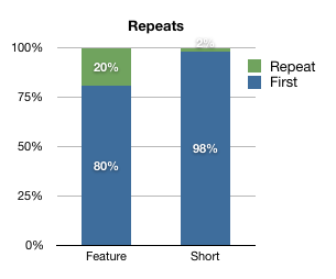 Features were 80% first run, Shorts 98%