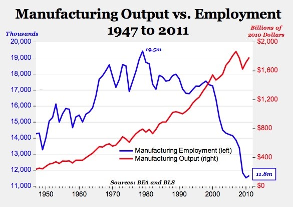 Manufacturing Output Versus Employment
