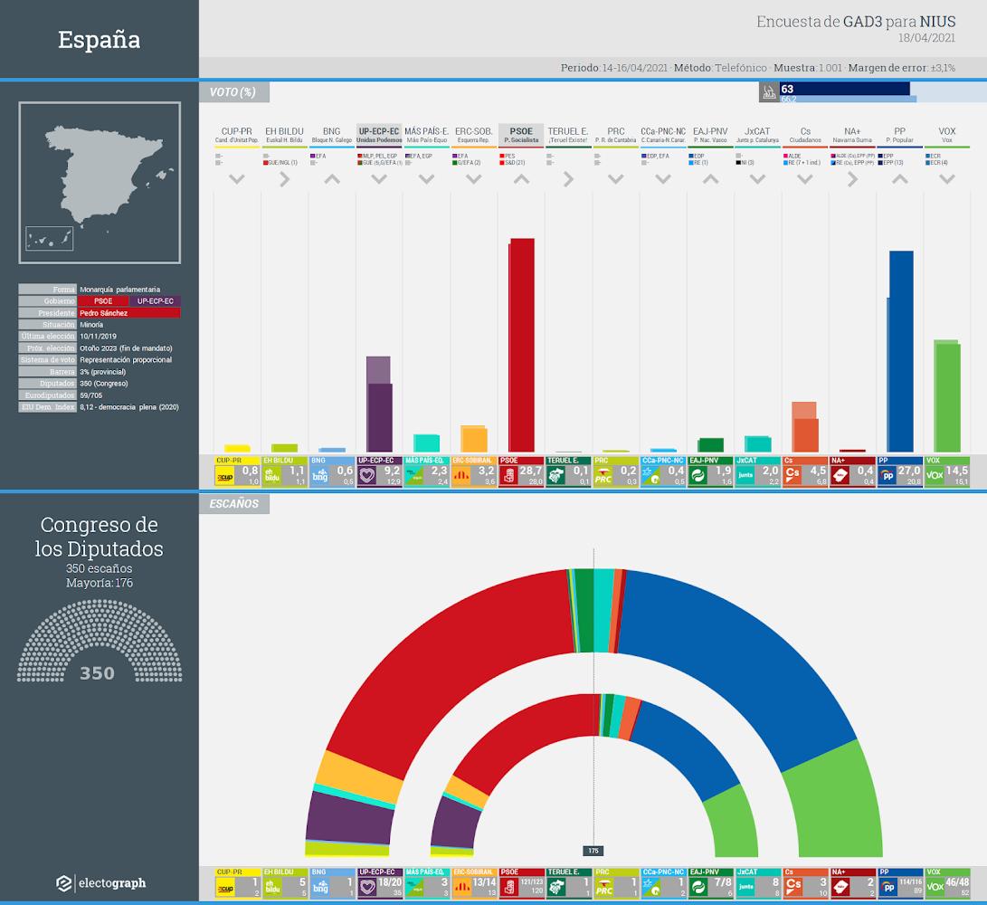 Gráfico de la encuesta para elecciones generales en España realizada por GAD3 para NIUS, 18 de abril de 2020