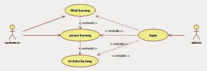 Contoh use case diagram adalah smartdraw diagrams koperasi simpan pinjam use case diagram uml creately ccuart Image collections
