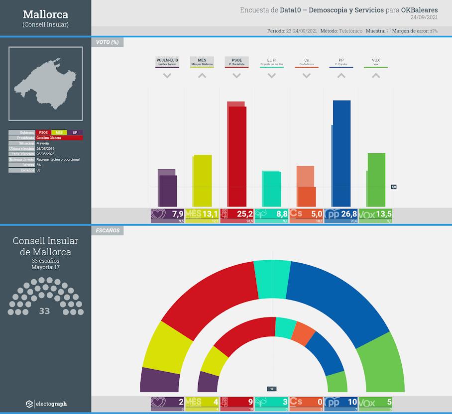 Gráfico de la encuesta para elecciones al Consell Insular de Mallorca realizada por Data10 - Demoscopia y Servicios para OKBaleares, 24 de septiembre de 2021