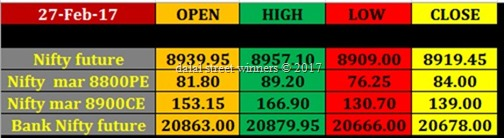 Today's stock Market closing rates 27 feb 17