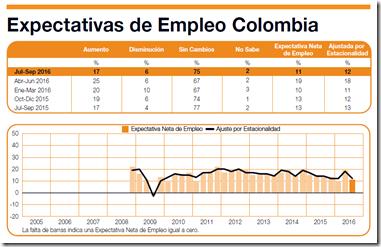 expectativa empleo Colombia