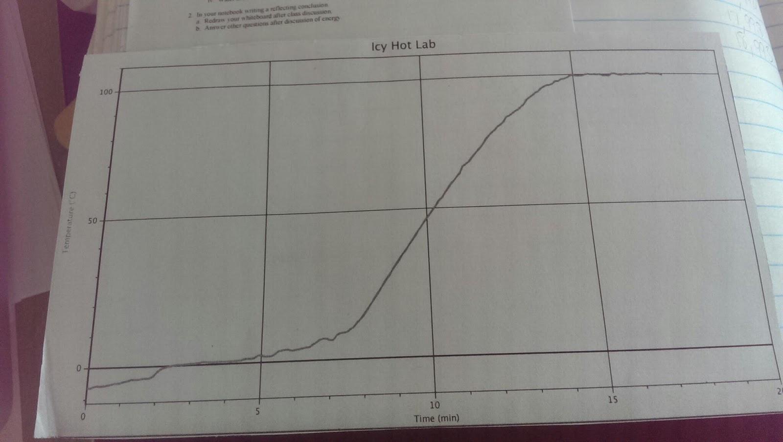 Christine S Chem Blog Lol Graphs Quantitative Energy And Icy Hot